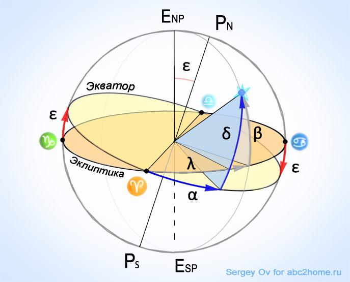 экваториальные и эклиптические координаты небесного тела