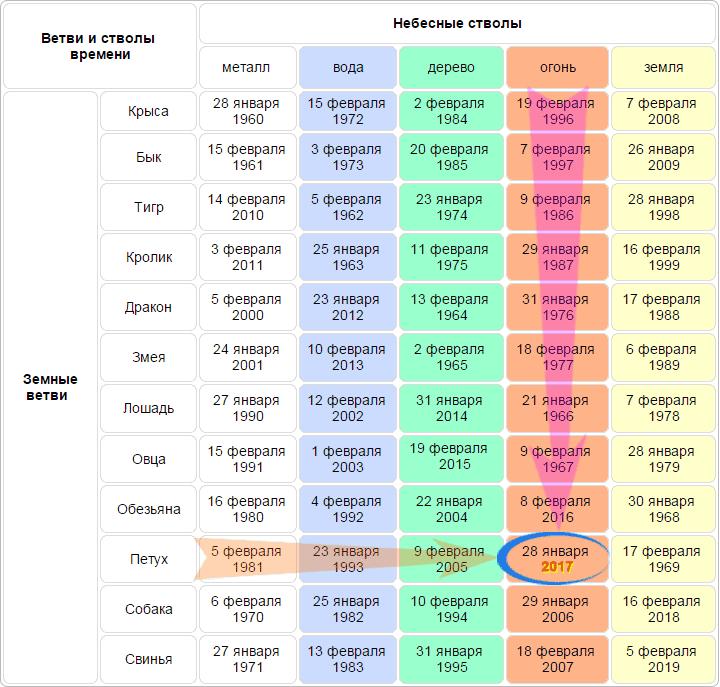 kitayskiy-kalendar-god-petu.png