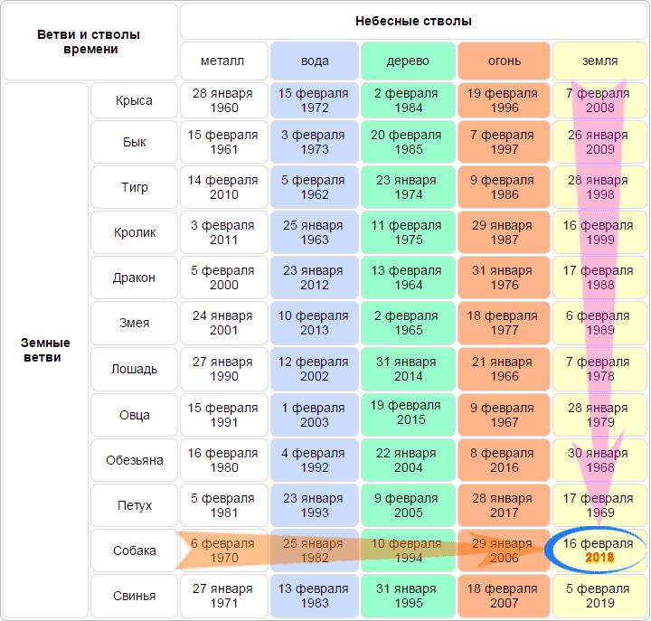 kitayskiy-kalendar-god-sobaki.png