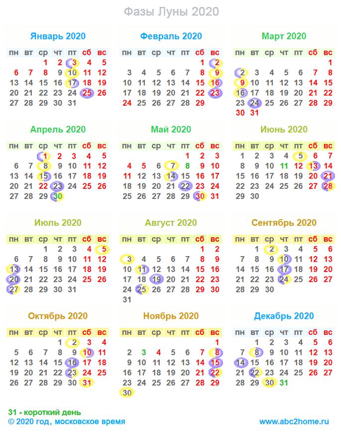 Лунный календарь на 2020 год. Фазы Луны
