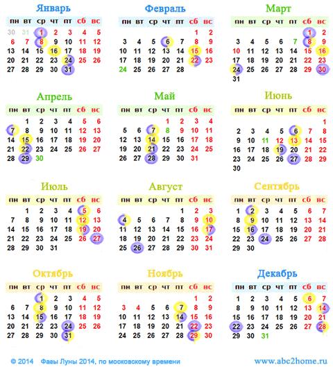 Календарь лунных фаз: фазы Луны в 2014 году, мини