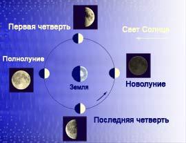 Фазы Луны. Схема смены фаз при орбитальном движении, мини