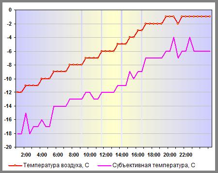 Температура воздуха в Нижнем Новгороде 02 января 2013 года