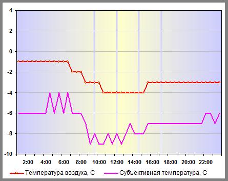 Температура воздуха в Нижнем Новгороде 03 января 2013 года