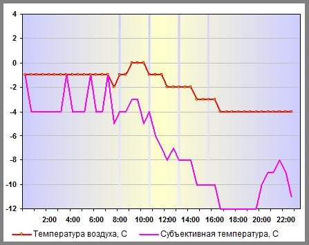 Температура воздуха в Санкт-Петербурге 05 января 2013 года