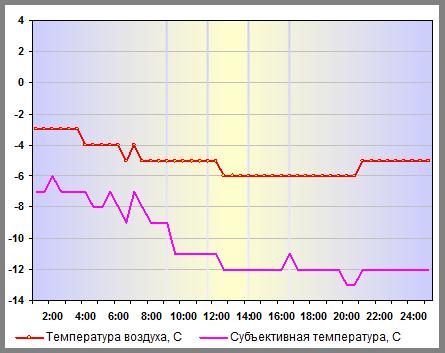 Субъективная температура в Москве 26 декабря 2011 года