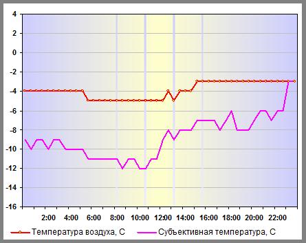 Субъективная температура в Санкт-Петербурге 06 января 2013 года