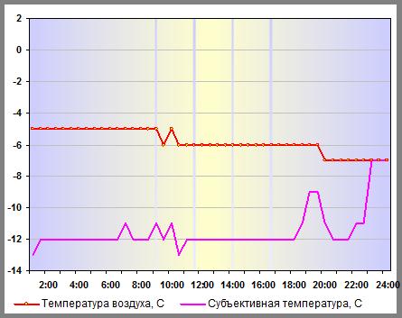 Температура воздуха в Москве 30 декабря 2012 года