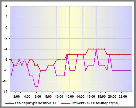 Температура воздуха в Нижнем Новгороде 31 декабря 2012 года