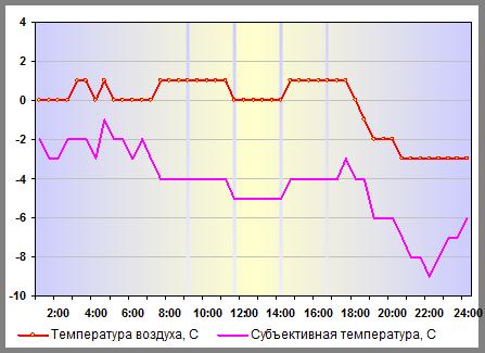 Температура воздуха в Москве 01 января 2014 года