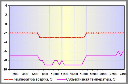 Температура воздуха в Москве 04 января 2014 года