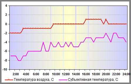 Температура воздуха в Москве 05 января 2014 года