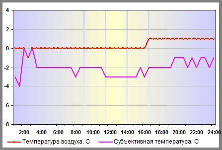 Температура воздуха в в Москве 06 января 2014 года