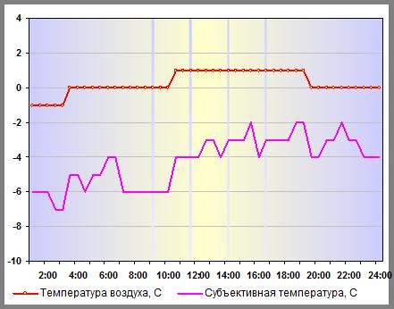 Субъективная температура в Москве 26 декабря 2013 года