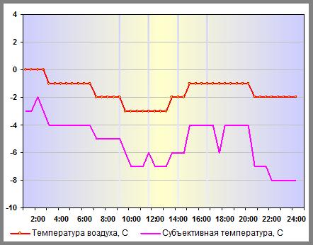Субъективная температура в Москве 27 декабря 2013 года