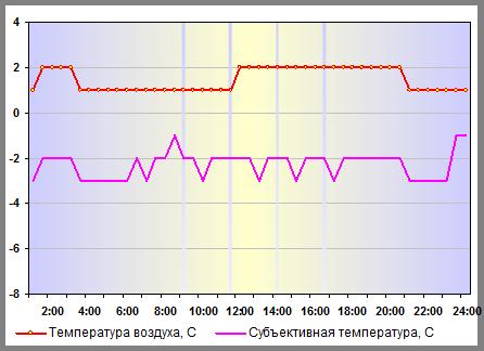 Температура воздуха в Москве 31 декабря 2013 года