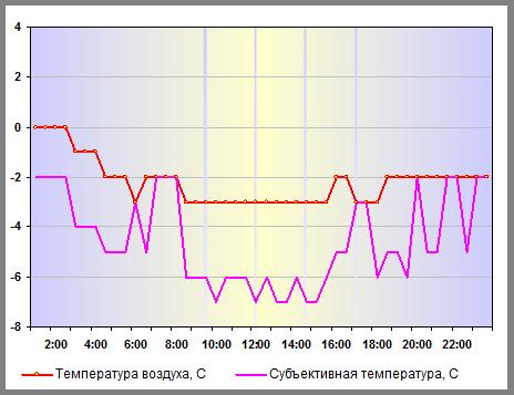 Температура воздуха в Нижнем Новгороде 02 января 2014 года