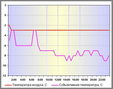 Температура воздуха в Нижнем Новгороде 03 января 2014 года