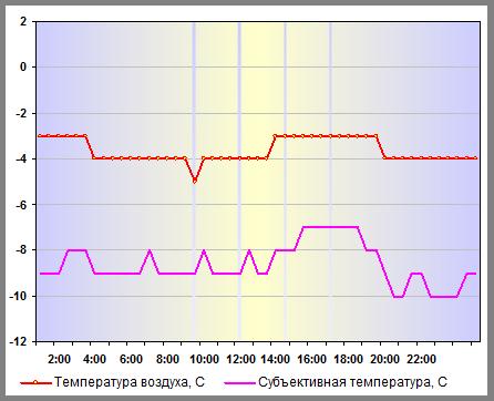 Температура воздуха в Нижнем Новгороде 04 января 2014 года