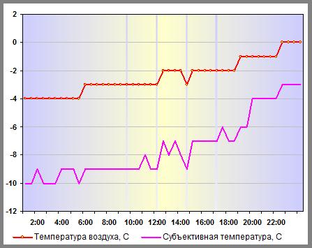 Температура воздуха в Нижнем Новгороде 05 января 2014 года