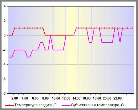 Субъективная температура в Нижнем Новгороде 06 января 2014 года