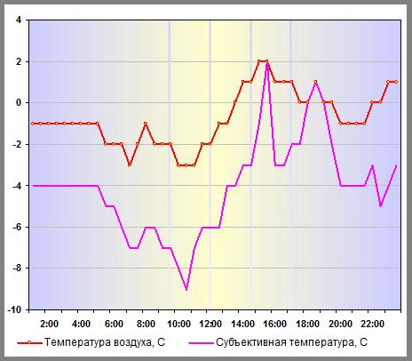 Субъективная температура в Нижнем Новгороде 27 декабря 2013 года