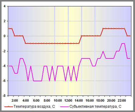 Субъективная температура в Н.Новгороде 28 декабря 2013 года