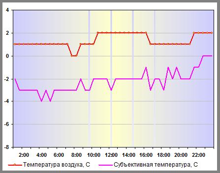 Субъективная температура в Н.Новгороде 30 декабря 2013 года
