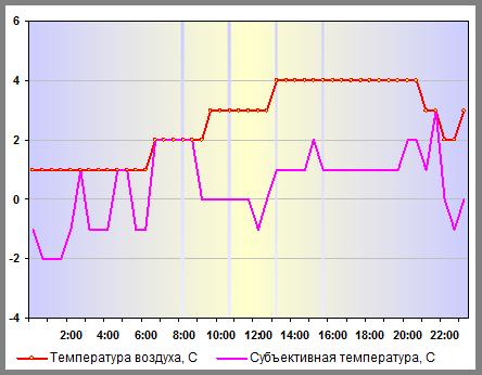 Температура воздуха в Санкт-Петербурге 05 января 2014 года