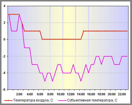 Температура воздуха в Санкт-Петербурге 06 января 2014 года