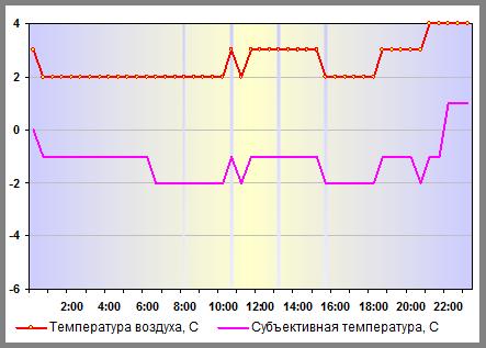 Субъективная температура в Санкт-Петербурге 27 декабря 2013 года