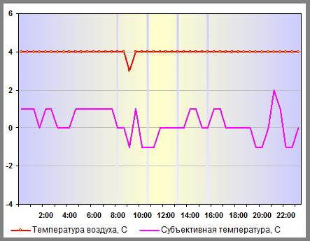 Субъективная температура в Санкт-Петербурге 28 декабря 2013 года