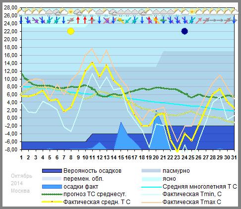 График температуры октябрь 2014
