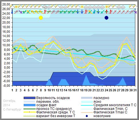 График температуры октябрь 2014 С-Петербург