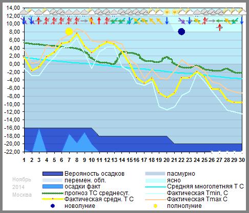 График температуры ноябрь 2014