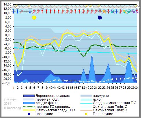 График температуры декабрь 2014. Нижний Новгород