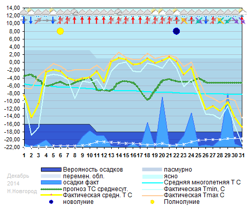 График температуры декабрь 2014