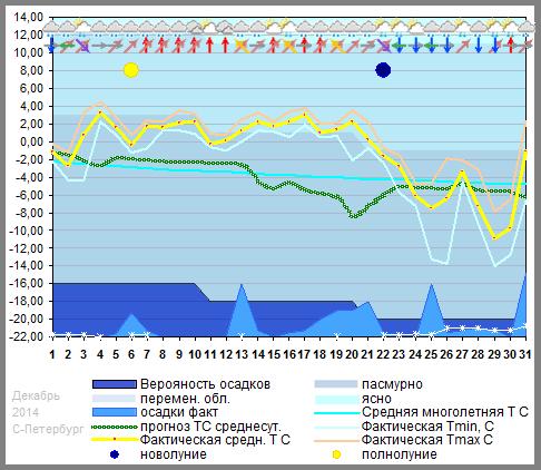 График 12 2014 spb прогнозируемая