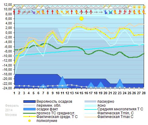График температуры февраль 2014