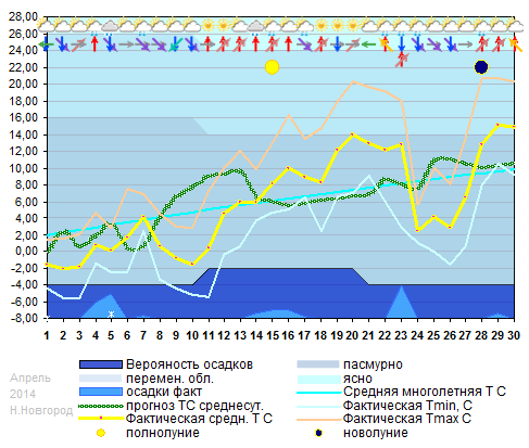 График температуры апрель 2014