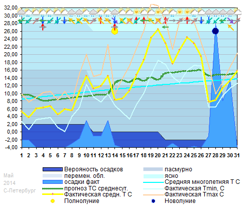График температуры май 2014
