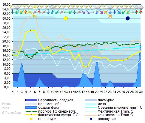 График температуры июнь 2014