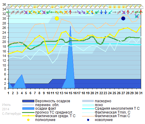 График температуры июль 2014
