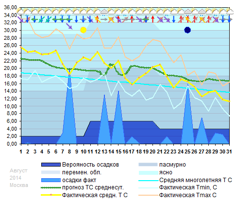 График температуры август 2014
