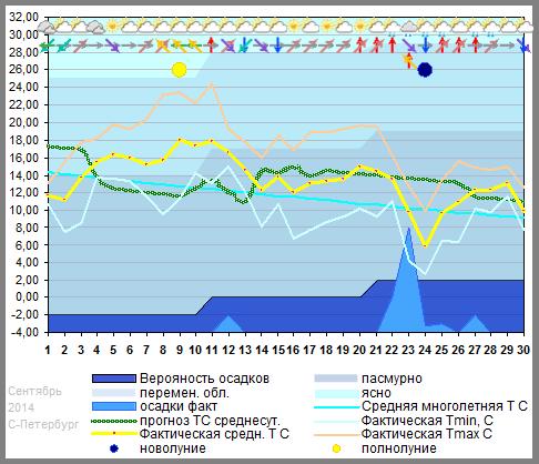 График температуры сентябрь 2014 С-Петербург