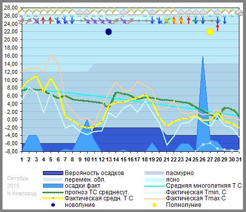 График температуры октябрь 2015