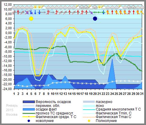 График температуры январь 2015