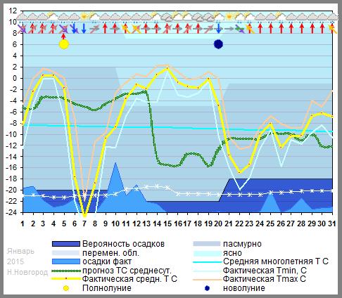 График температуры январь 2015, nnov
