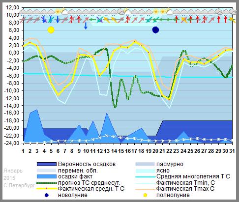 Прогноз погоды на зиму 2014 2015 по