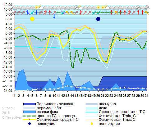График температуры январь 2015 Spb